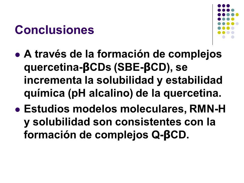Conclusiones A través de la formación de complejos quercetina- β CDs (SBE- β CD), se incrementa la solubilidad y estabilidad química (pH alcalino) de