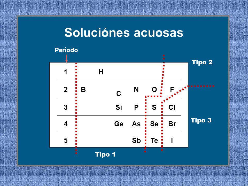 1H 2B C NOF 3SiPSCl 4GeAsSeBr 5SbTeI Período Tipo 1 Tipo 2 Tipo 3 Soluciónes acuosas