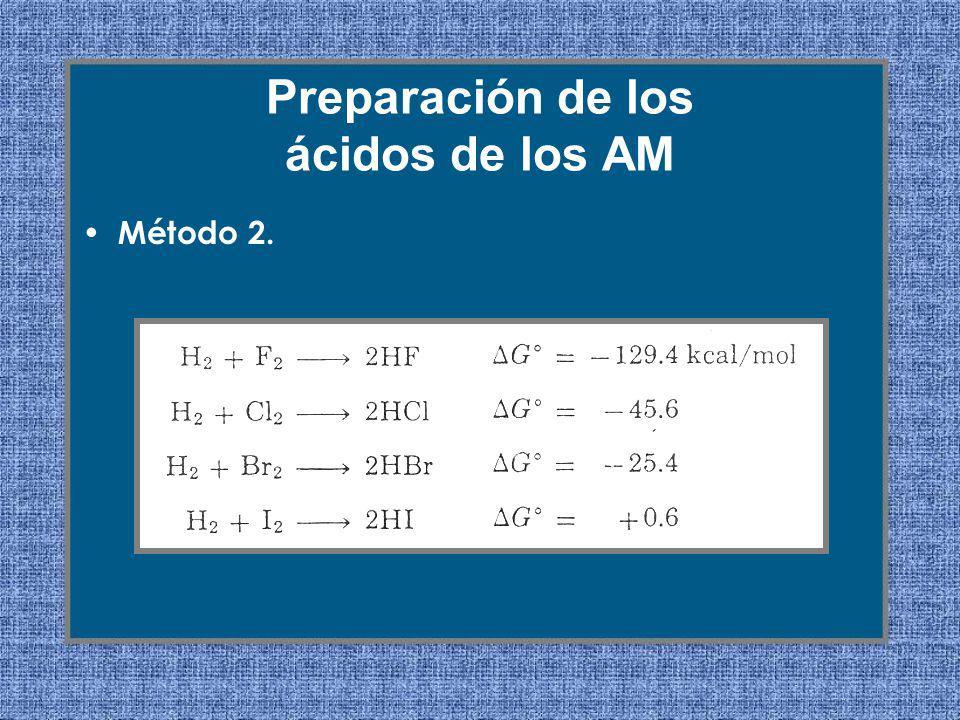 Método 2. Preparación de los ácidos de los AM