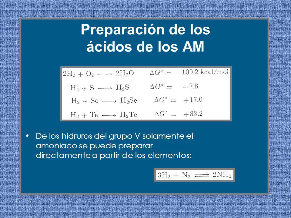 De los hidruros del grupo V solamente el amoniaco se puede preparar directamente a partir de los elementos: Preparación de los ácidos de los AM
