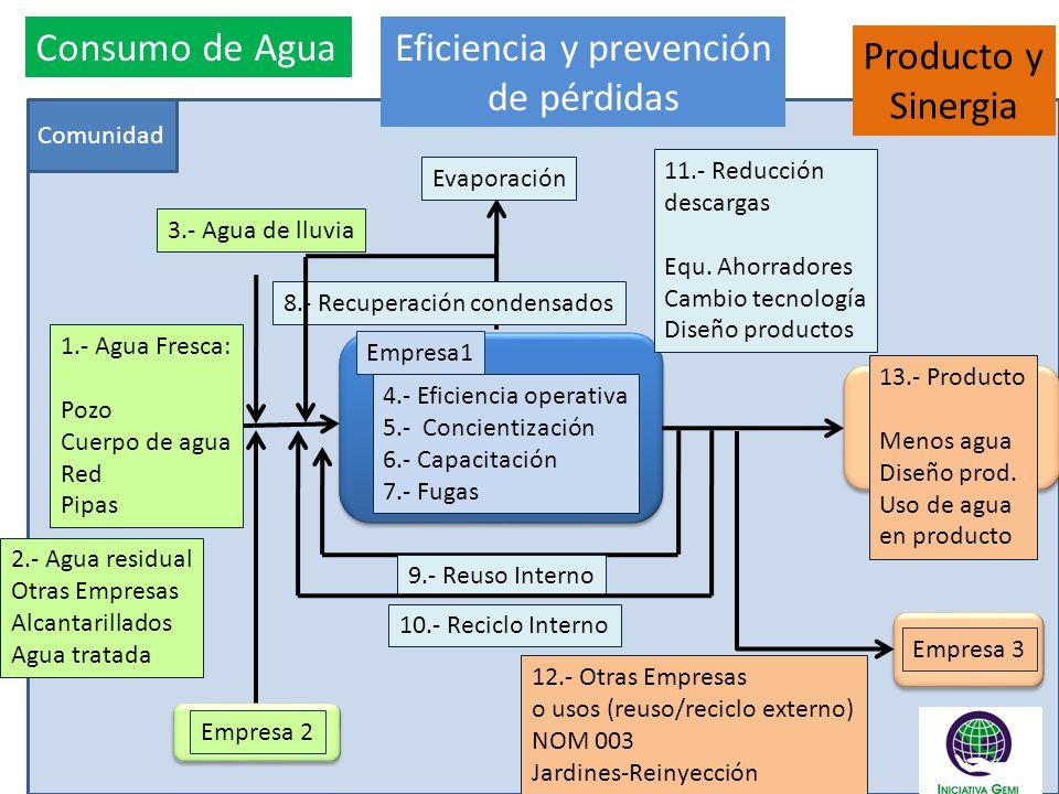 Comunidad Empresa1 Consumo de Agua 1.- Agua Fresca: Pozo Cuerpo de agua Red Pipas Empresa 2 2.- Agua residual Otras Empresas Alcantarillados Agua trat