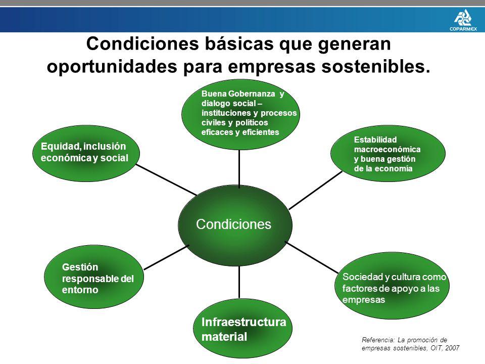 Condiciones básicas que generan oportunidades para empresas sostenibles. Condiciones Gestión responsable del entorno Infraestructura material Sociedad