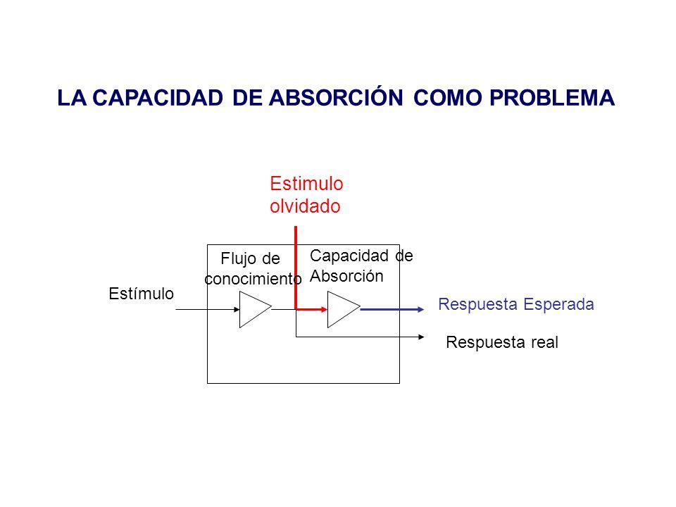 LA CAPACIDAD DE ABSORCIÓN COMO PROBLEMA Estimulo olvidado Estímulo Respuesta Esperada Respuesta real Capacidad de Absorción Flujo de conocimiento