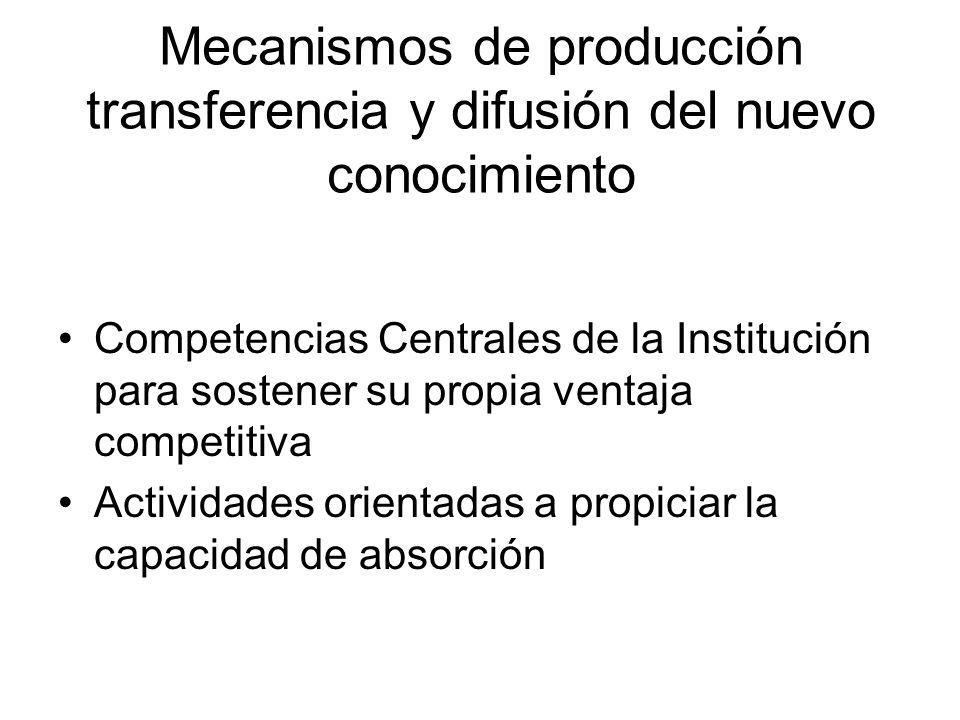 Mecanismos de producción transferencia y difusión del nuevo conocimiento Competencias Centrales de la Institución para sostener su propia ventaja competitiva Actividades orientadas a propiciar la capacidad de absorción