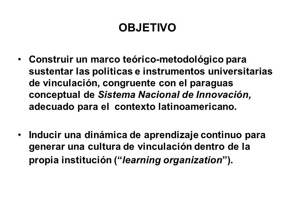 OBJETIVO Construir un marco teórico-metodológico para sustentar las politicas e instrumentos universitarias de vinculación, congruente con el paraguas conceptual de Sistema Nacional de Innovación, adecuado para el contexto latinoamericano.