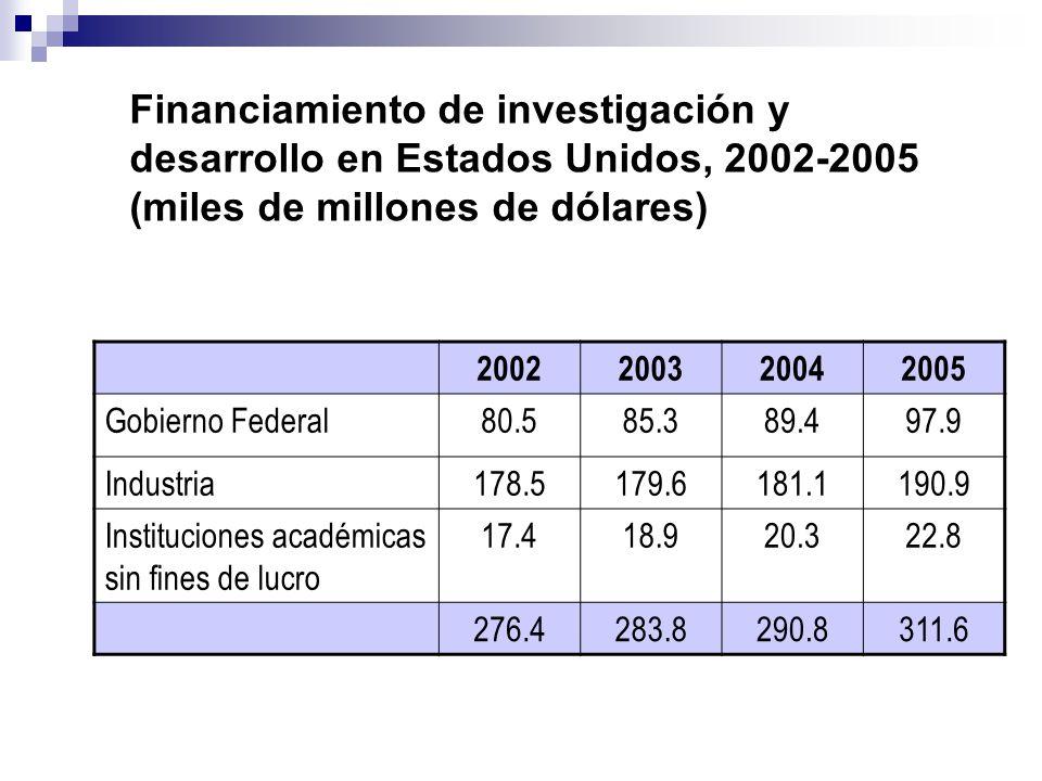 2002200320042005 Gobierno Federal80.585.389.497.9 Industria178.5179.6181.1190.9 Instituciones académicas sin fines de lucro 17.418.920.322.8 276.4283.