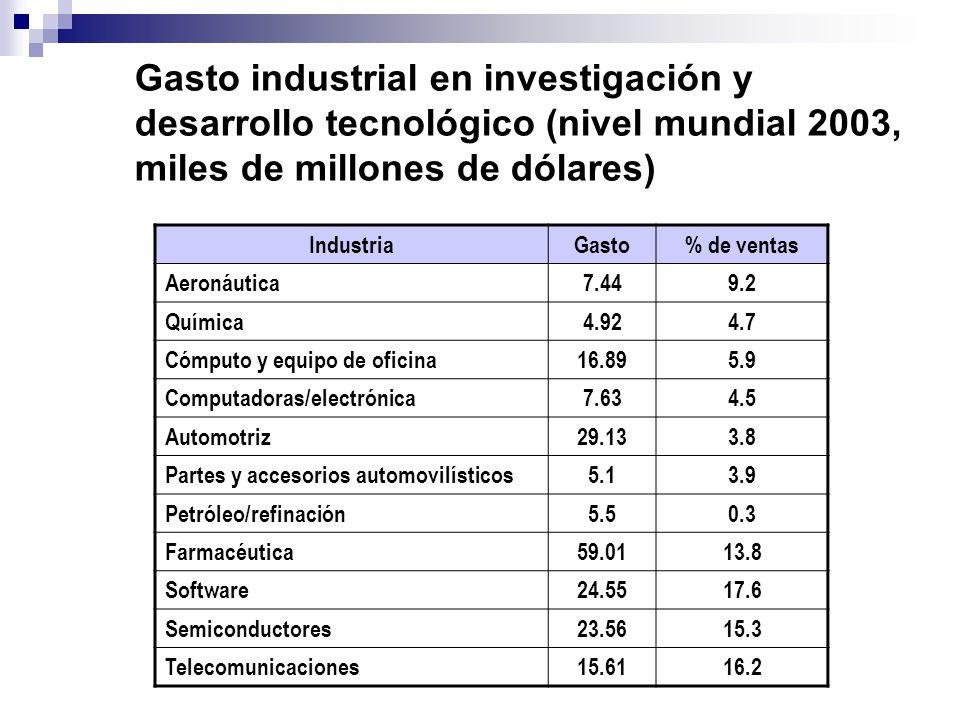 Gasto industrial en investigación y desarrollo tecnológico (nivel mundial 2003, miles de millones de dólares) IndustriaGasto% de ventas Aeronáutica7.4