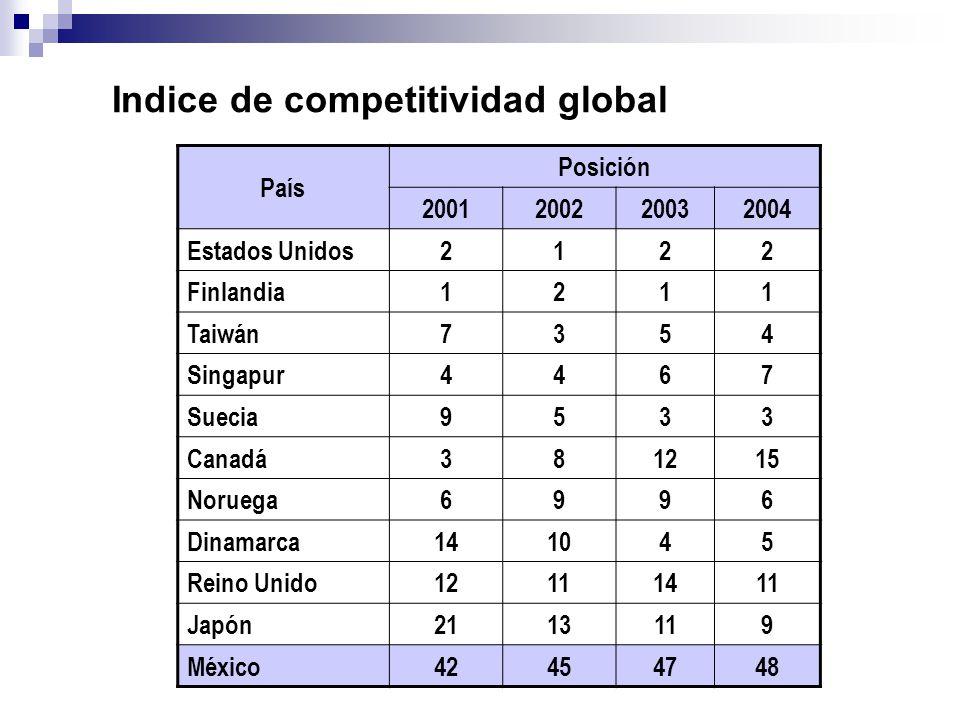 Indice de competitividad global País Posición 2001200220032004 Estados Unidos2122 Finlandia1211 Taiwán7354 Singapur4467 Suecia9533 Canadá381215 Norueg