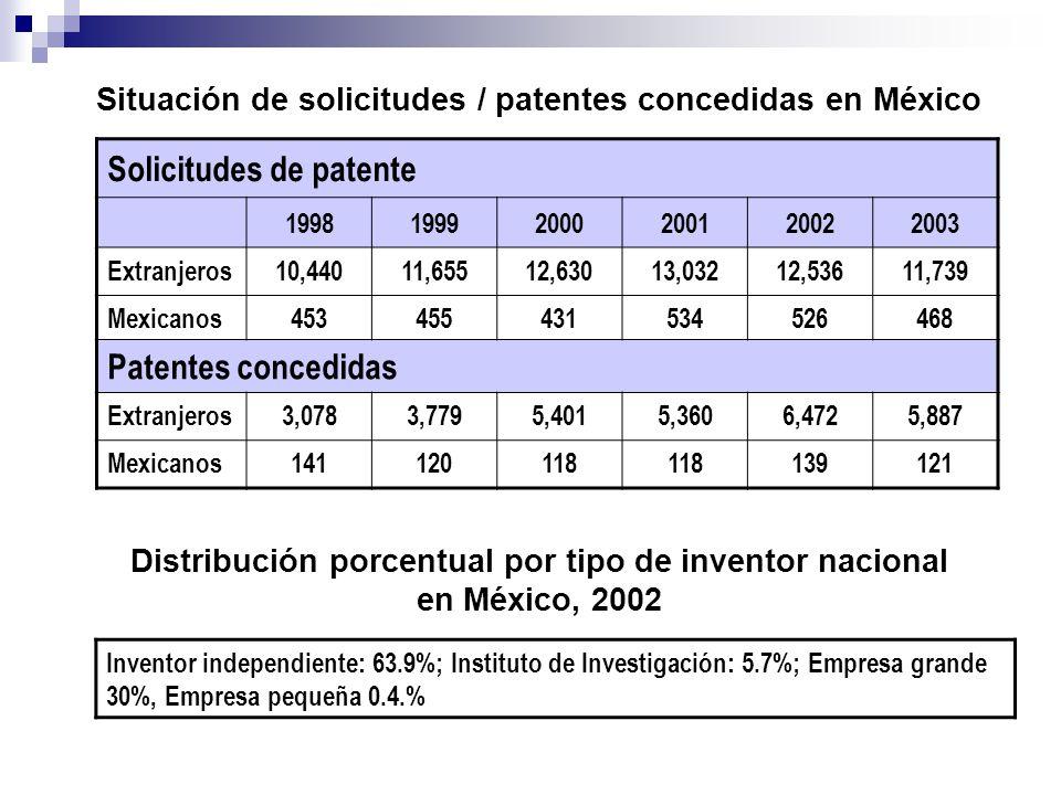 Situación de solicitudes / patentes concedidas en México Solicitudes de patente 199819992000200120022003 Extranjeros10,44011,65512,63013,03212,53611,7