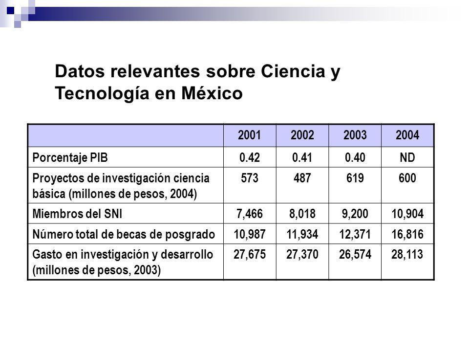 Datos relevantes sobre Ciencia y Tecnología en México 2001200220032004 Porcentaje PIB0.420.410.40ND Proyectos de investigación ciencia básica (millone