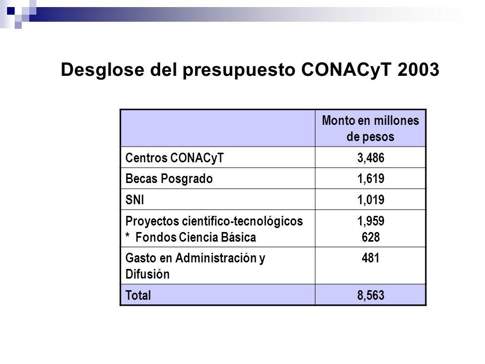 Desglose del presupuesto CONACyT 2003 Monto en millones de pesos Centros CONACyT3,486 Becas Posgrado1,619 SNI1,019 Proyectos científico-tecnológicos *