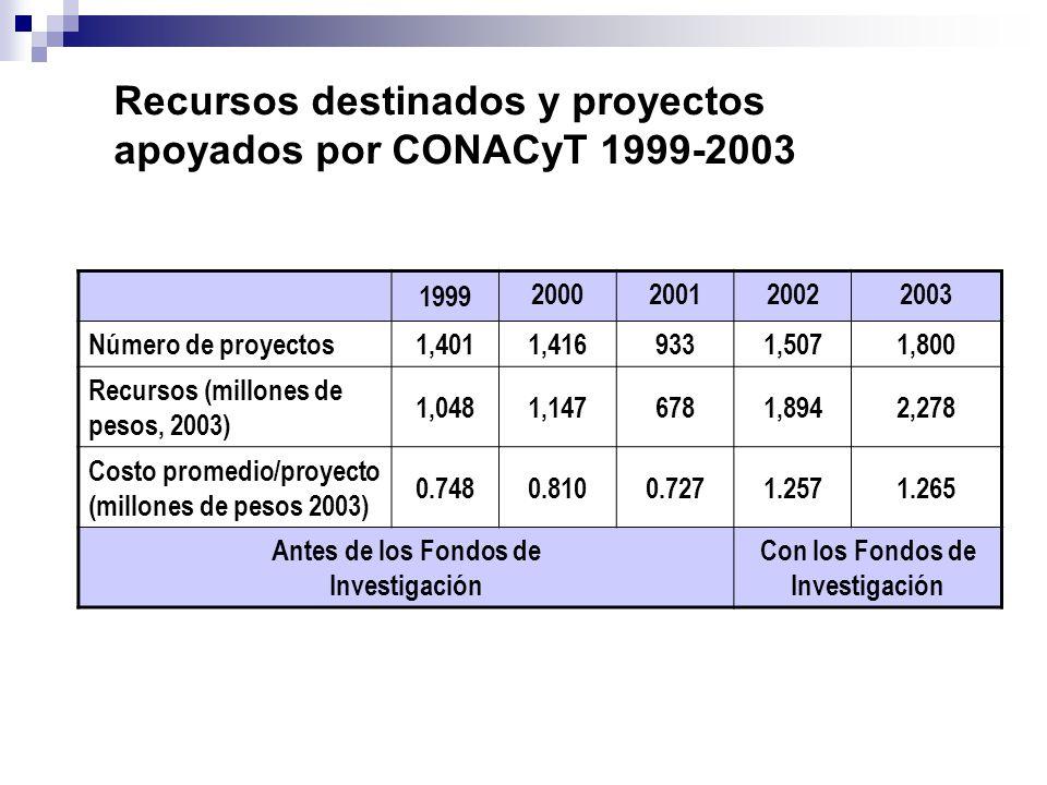 Recursos destinados y proyectos apoyados por CONACyT 1999-2003 1999 2000200120022003 Número de proyectos 1,4011,4169331,5071,800 Recursos (millones de