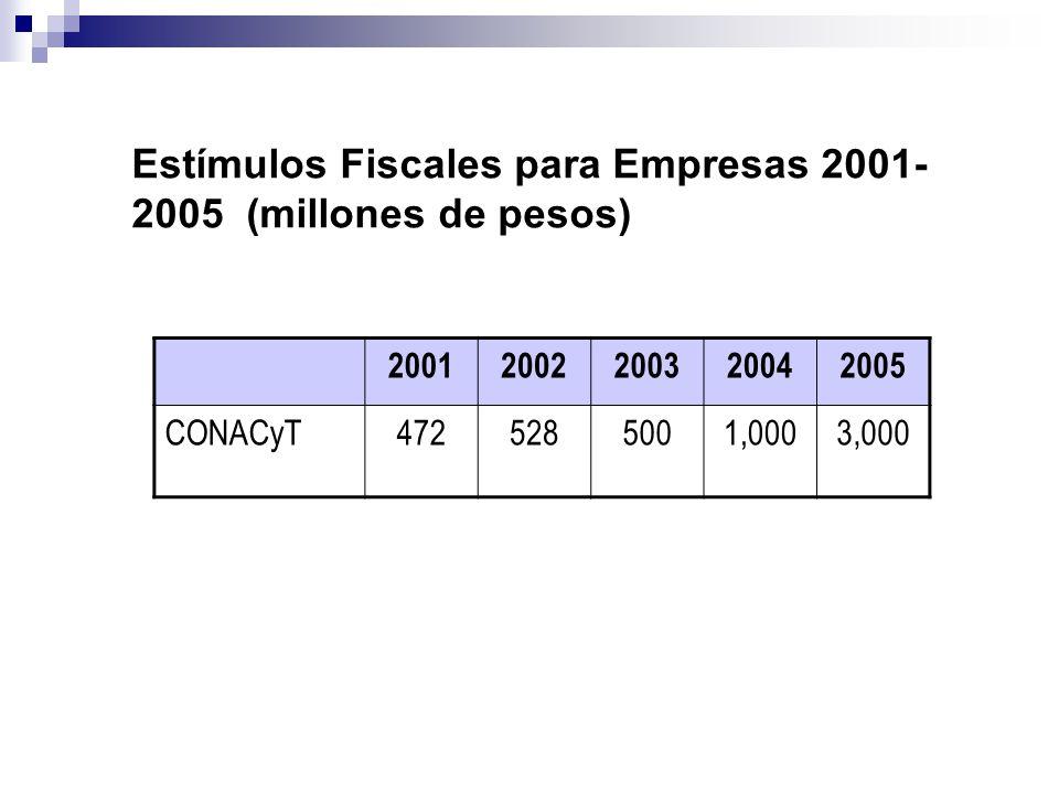 Estímulos Fiscales para Empresas 2001- 2005 (millones de pesos) 20012002200320042005 CONACyT4725285001,0003,000