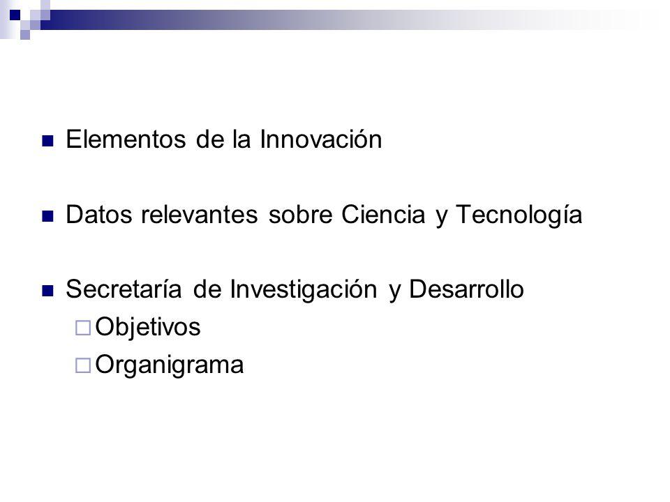 Elementos de la Innovación Datos relevantes sobre Ciencia y Tecnología Secretaría de Investigación y Desarrollo Objetivos Organigrama