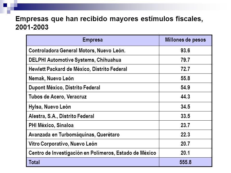 Empresas que han recibido mayores estímulos fiscales, 2001-2003 EmpresaMillones de pesos Controladora General Motors, Nuevo León.93.6 DELPHI Automotiv