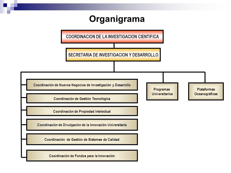 Organigrama SECRETARIA DE INVESTIGACION Y DESARROLLO Coordinación de Propiedad Intelectual Coordinación de Divulgación de la Innovación Universitaria