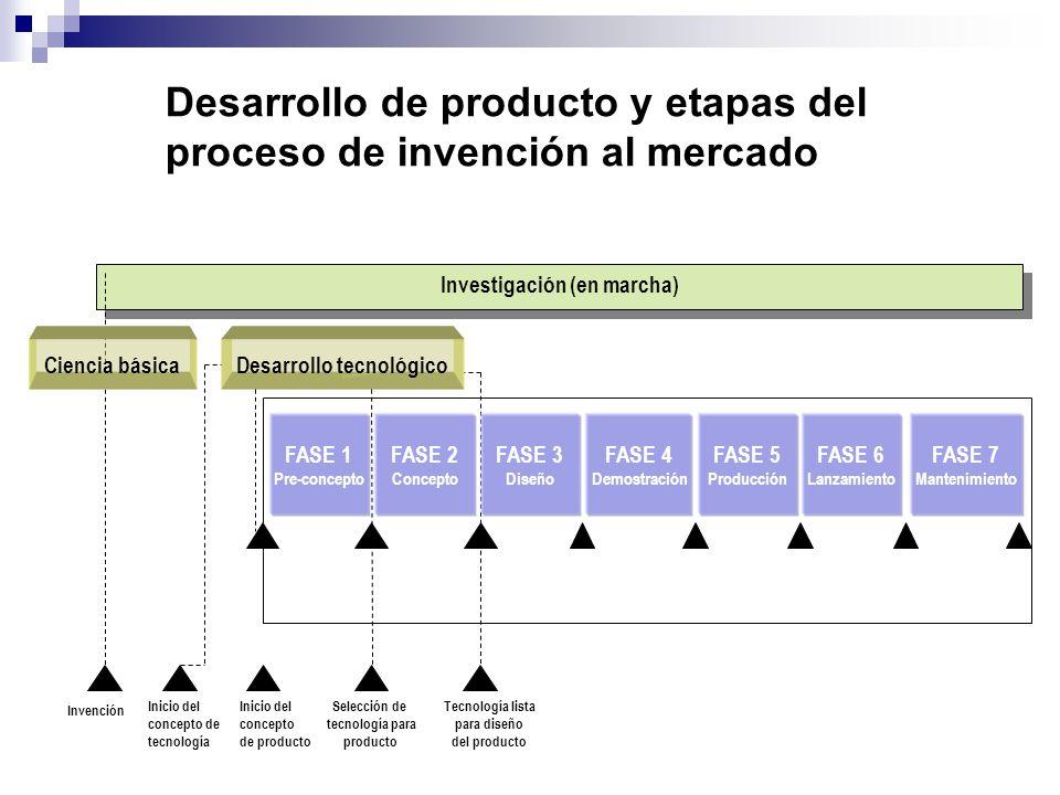 Investigación (en marcha) Desarrollo tecnológico FASE 3 Diseño FASE 1 Pre-concepto FASE 2 Concepto FASE 4 Demostración FASE 5 Producción FASE 6 Lanzam
