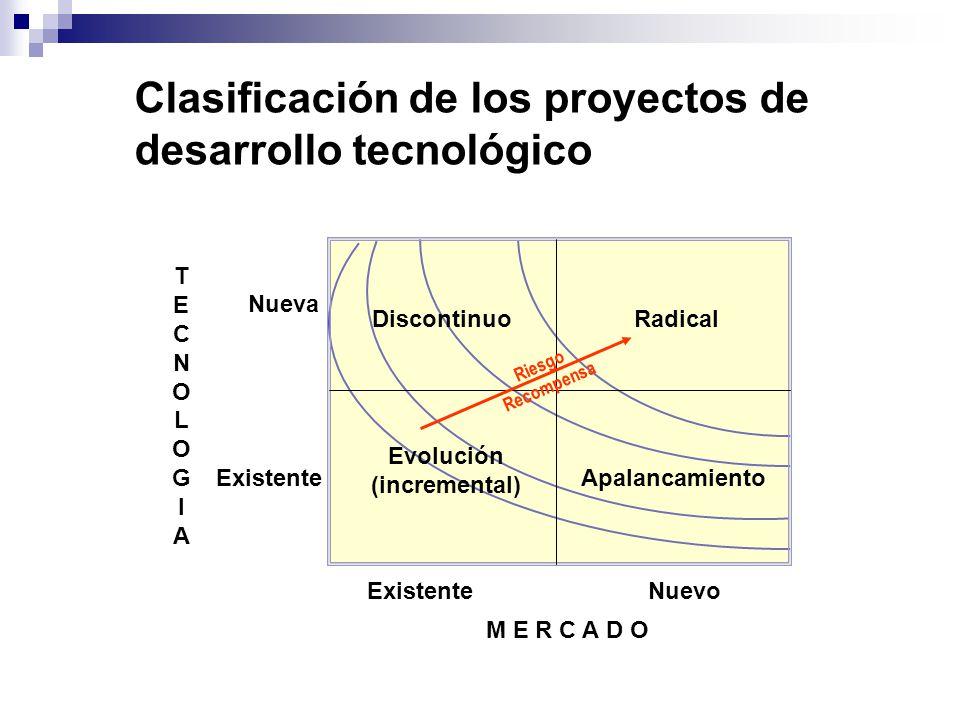 Clasificación de los proyectos de desarrollo tecnológico TECNOLOGIATECNOLOGIA Nueva Existente M E R C A D O Nuevo Existente Radical Apalancamiento Dis