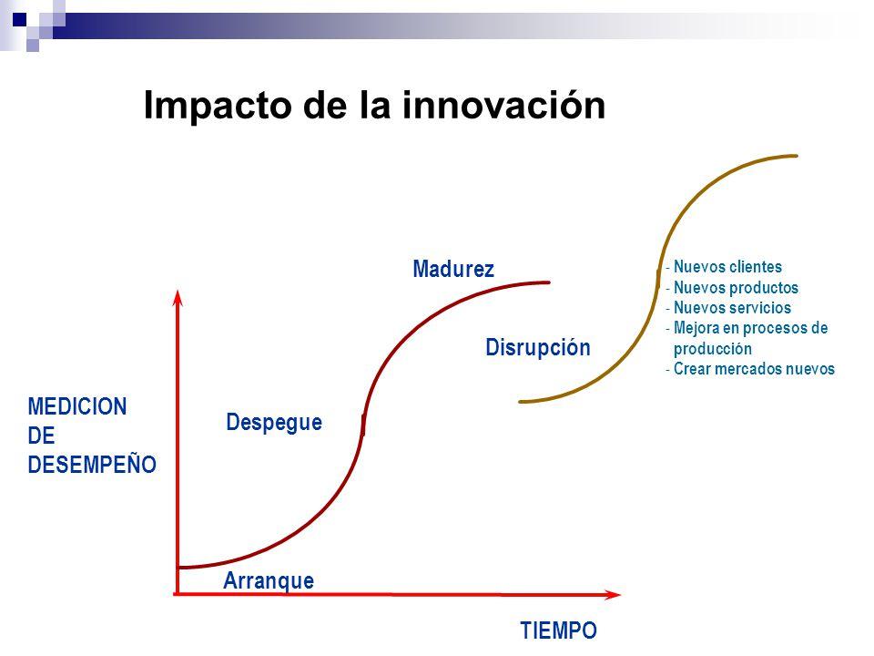 TIEMPO Despegue Madurez Disrupción Arranque MEDICION DE DESEMPEÑO - Nuevos clientes - Nuevos productos - Nuevos servicios - Mejora en procesos de prod