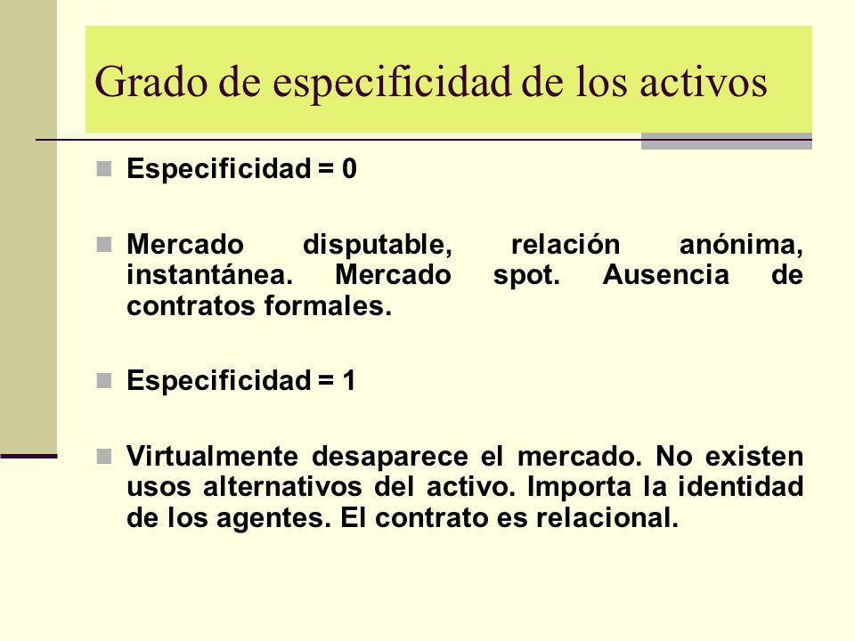 Grado de especificidad de los activos Especificidad = 0 Mercado disputable, relación anónima, instantánea. Mercado spot. Ausencia de contratos formale