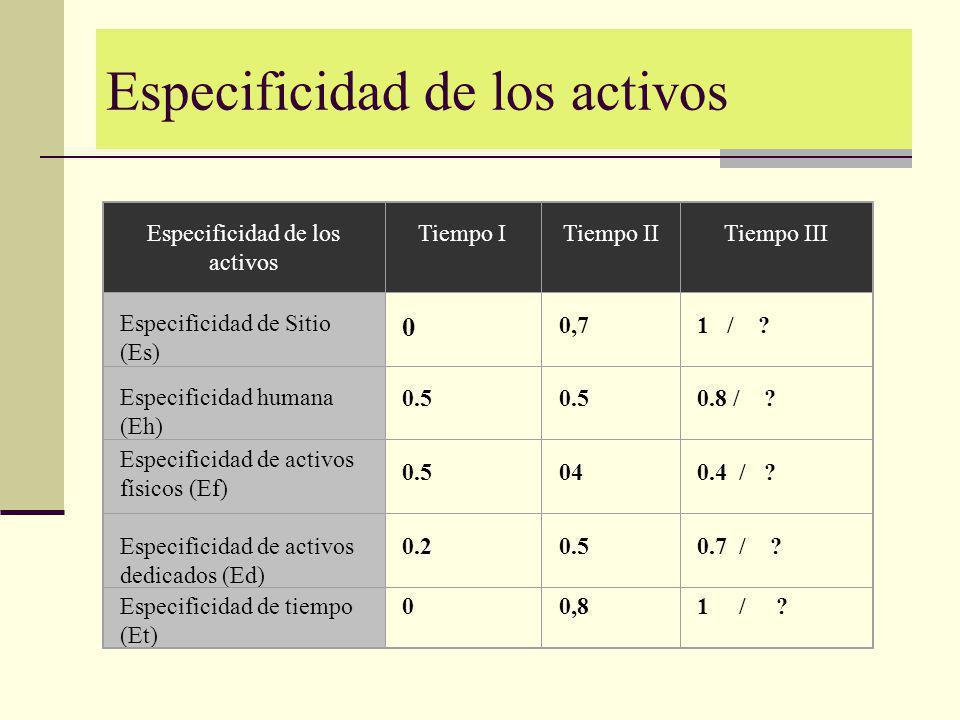 Especificidad de los activos Tiempo I Tiempo IITiempo III Especificidad de Sitio (Es) 0 0,7 1 / ? Especificidad humana (Eh) 0.5 0.5 0.8 / ? Especifici