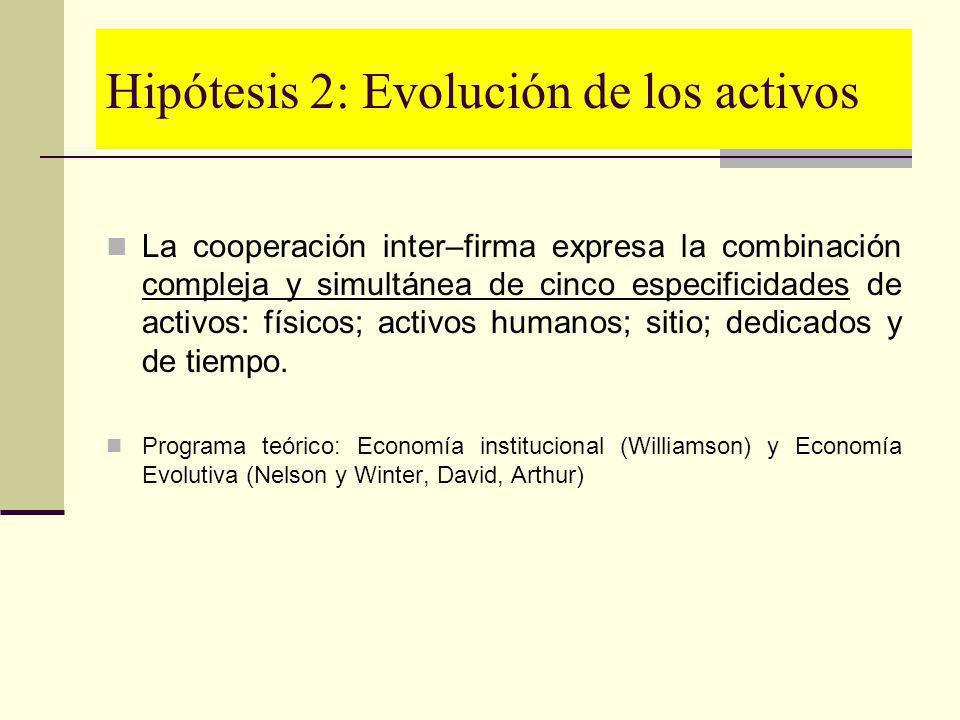 Hipótesis 2: Evolución de los activos La cooperación inter–firma expresa la combinación compleja y simultánea de cinco especificidades de activos: fís