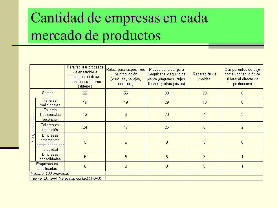 Cantidad de empresas en cada mercado de productos