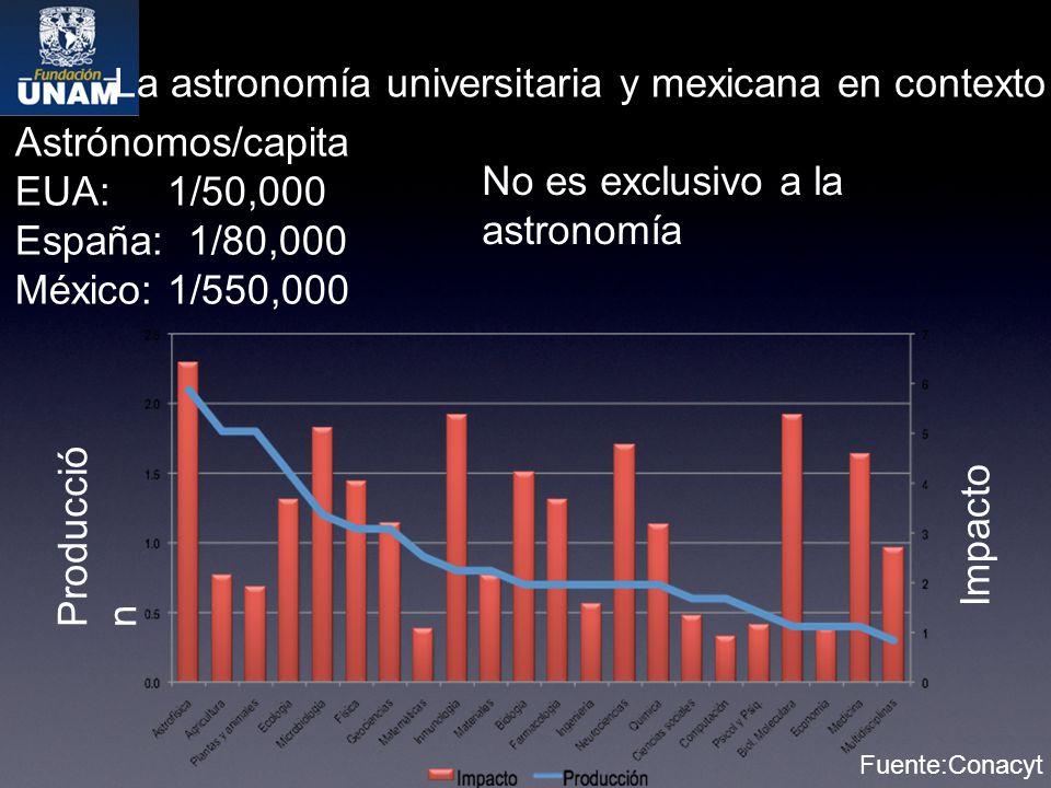 La astronomía universitaria y mexicana en contexto Astrónomos/capita EUA: 1/50,000 España: 1/80,000 México: 1/550,000 No es exclusivo a la astronomía Impacto Fuente:Conacyt Producció n