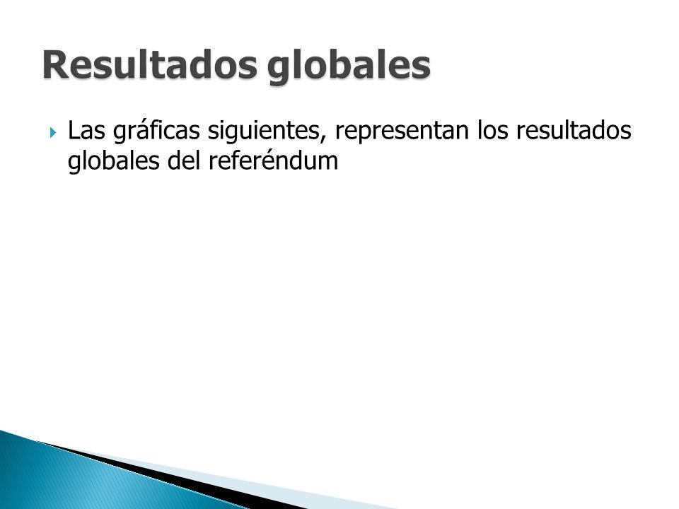 Las gráficas siguientes, representan los resultados globales del referéndum