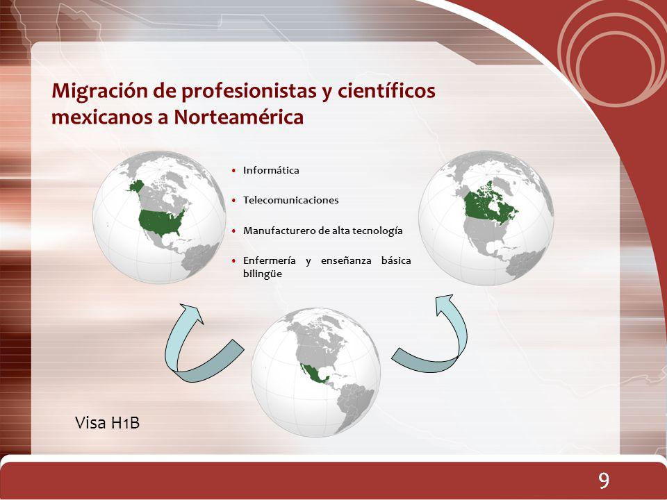 99 Migración de profesionistas y científicos mexicanos a Norteamérica 9 Informática Telecomunicaciones Manufacturero de alta tecnología Enfermería y e