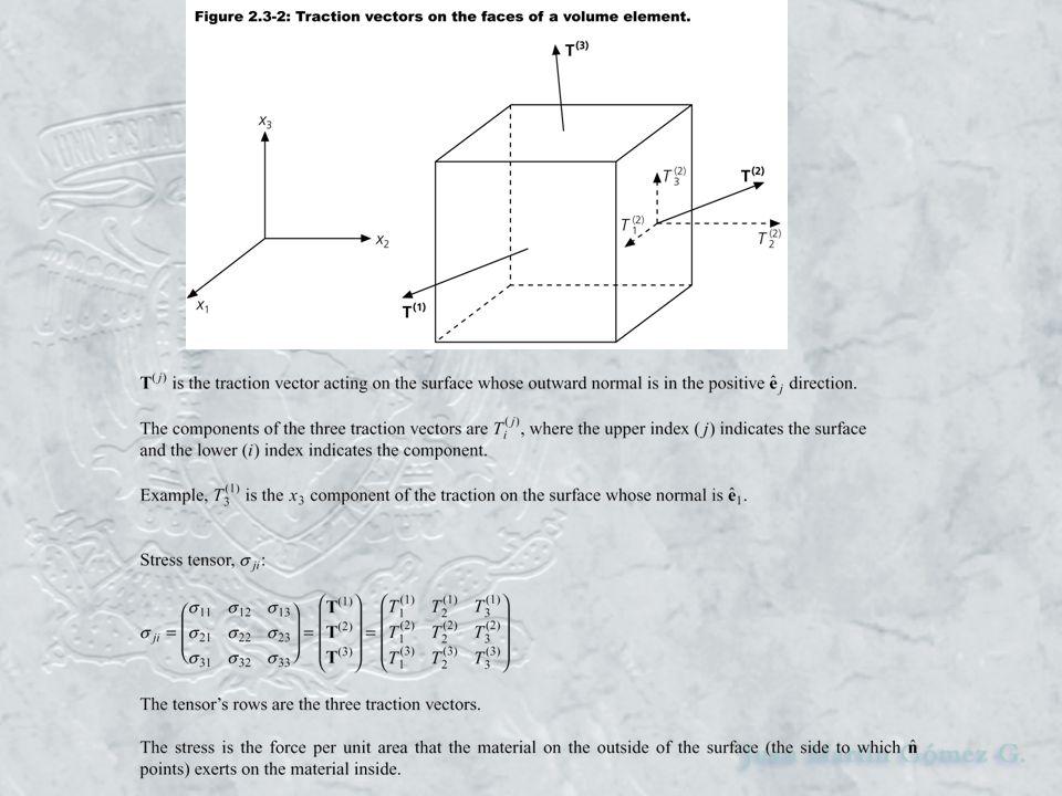 normal tensor de esfuerzo vector tracción * vector normal