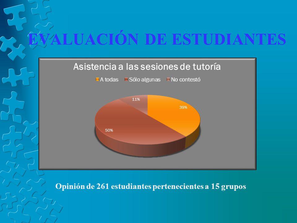 EVALUACIÓN DE ESTUDIANTES Opinión de 261 estudiantes pertenecientes a 15 grupos