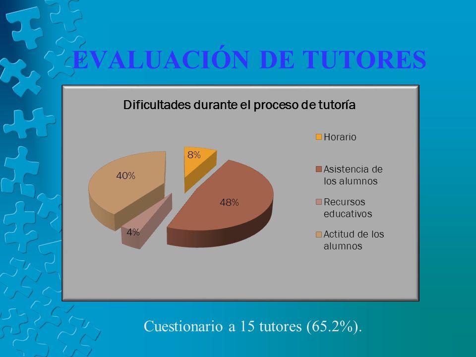 Cuestionario a 15 tutores (65.2%).