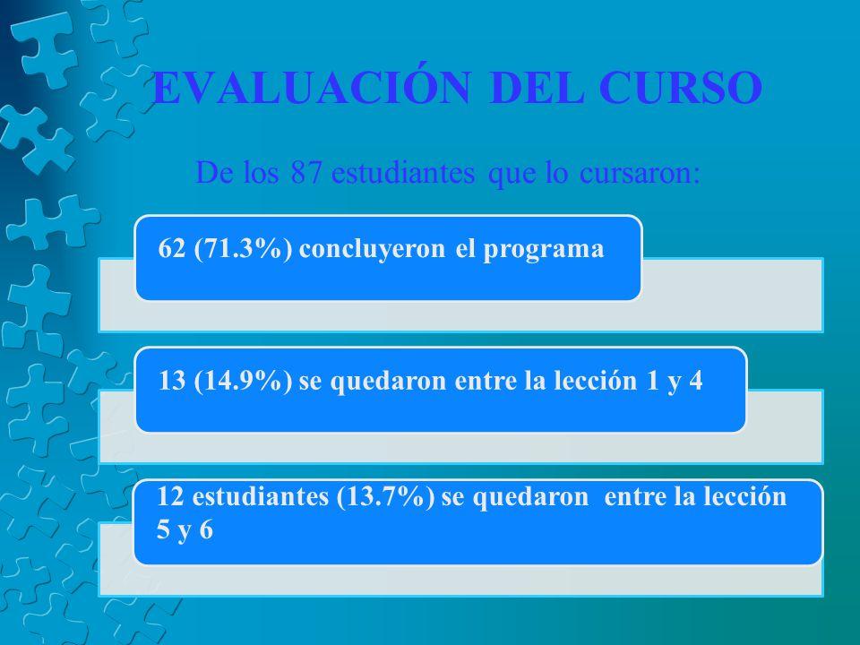 EVALUACIÓN DEL CURSO De los 87 estudiantes que lo cursaron: 62 (71.3%) concluyeron el programa13 (14.9%) se quedaron entre la lección 1 y 4 12 estudiantes (13.7%) se quedaron entre la lección 5 y 6