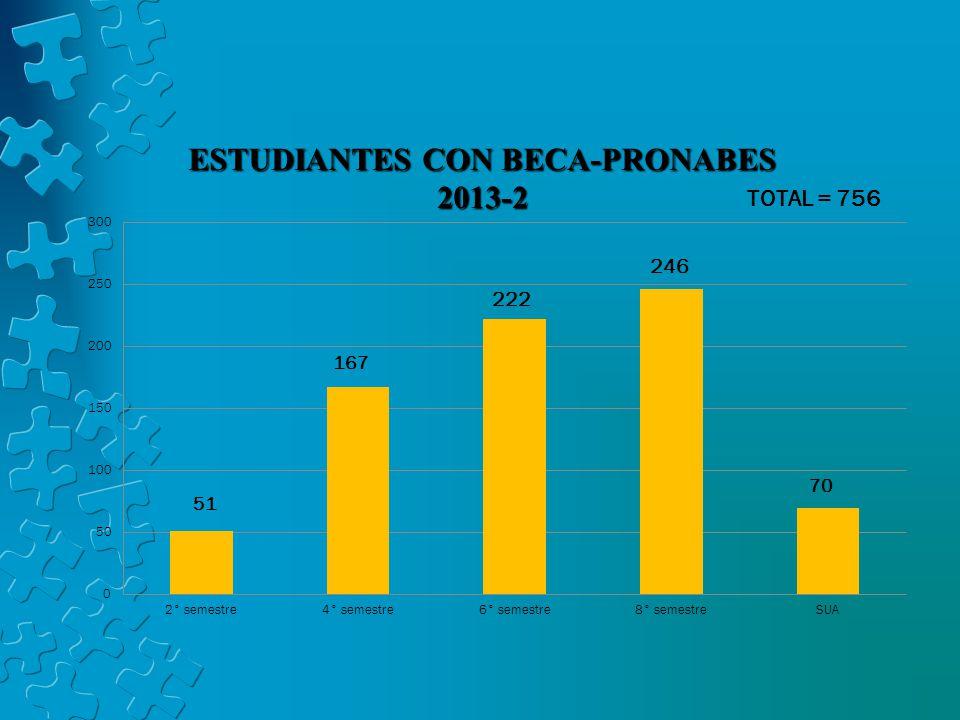 ESTUDIANTES CON BECA-PRONABES 2013-2