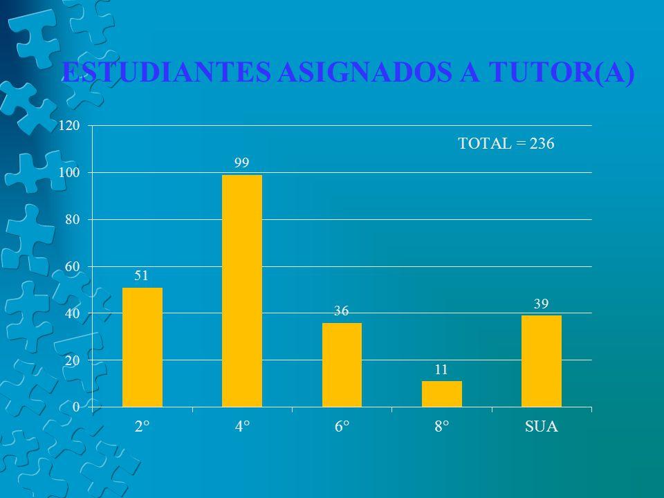 ESTUDIANTES ASIGNADOS A TUTOR(A)