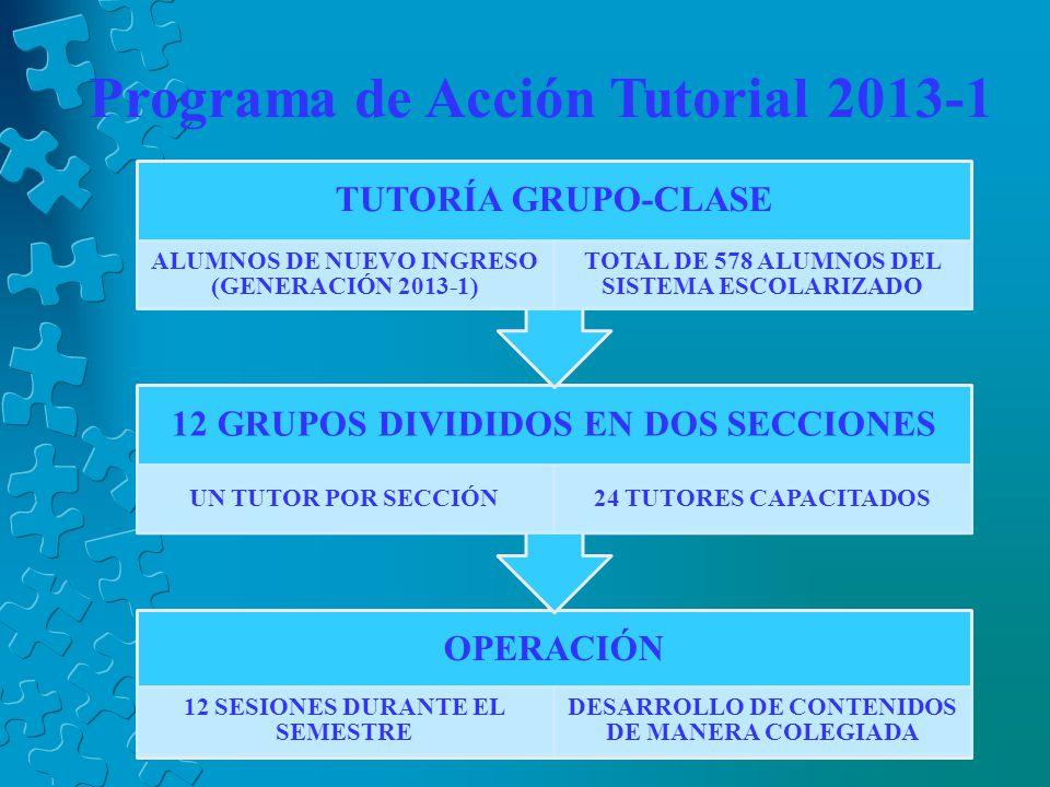 Programa de Acción Tutorial 2013-1 OPERACIÓN 12 SESIONES DURANTE EL SEMESTRE DESARROLLO DE CONTENIDOS DE MANERA COLEGIADA 12 GRUPOS DIVIDIDOS EN DOS SECCIONES UN TUTOR POR SECCIÓN24 TUTORES CAPACITADOS TUTORÍA GRUPO-CLASE ALUMNOS DE NUEVO INGRESO (GENERACIÓN 2013-1) TOTAL DE 578 ALUMNOS DEL SISTEMA ESCOLARIZADO