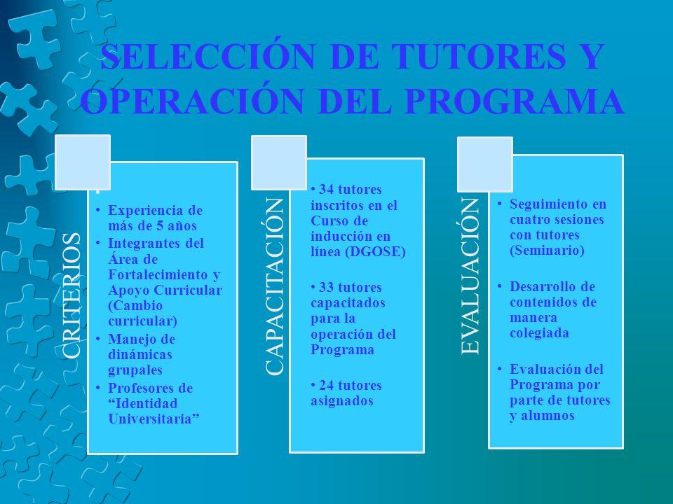 SELECCIÓN DE TUTORES Y OPERACIÓN DEL PROGRAMA CRITERIOS Experiencia de más de 5 años Integrantes del Área de Fortalecimiento y Apoyo Curricular (Cambio curricular) Manejo de dinámicas grupales Profesores de Identidad Universitaria CAPACITACIÓN 34 tutores inscritos en el Curso de inducción en línea (DGOSE) 33 tutores capacitados para la operación del Programa 24 tutores asignados EVALUACIÓN Seguimiento en cuatro sesiones con tutores (Seminario) Desarrollo de contenidos de manera colegiada Evaluación del Programa por parte de tutores y alumnos