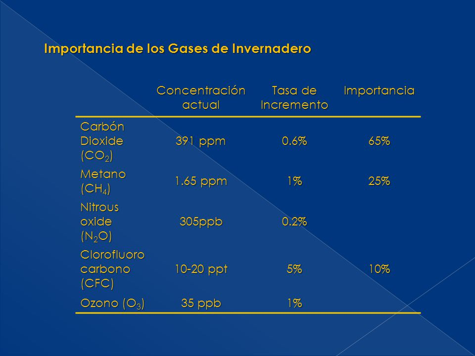 Concentración actual Tasa de Incremento Importancia Carbón Dioxide (CO 2 ) 391 ppm 0.6%65% Metano (CH 4 ) 1.65 ppm 1%25% Nitrous oxide (N 2 O) 305ppb0
