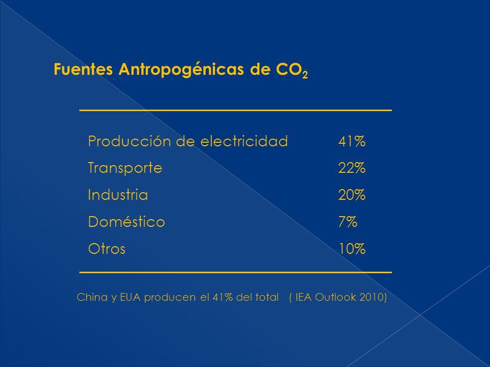 Fuentes Antropogénicas de CO 2 Producción de electricidad Transporte Industria Doméstico Otros 41% 22% 20% 7% 10% China y EUA producen el 41% del tota