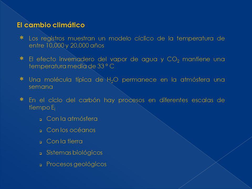 El cambio climático Se estima que se emiten 750 Gt por año por procesos naturales y 27 Gt al año por procesos antropogénicos.