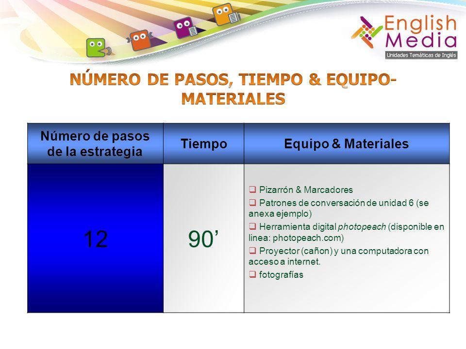 Número de pasos de la estrategia TiempoEquipo & Materiales 1290 Pizarrón & Marcadores Patrones de conversación de unidad 6 (se anexa ejemplo) Herramie