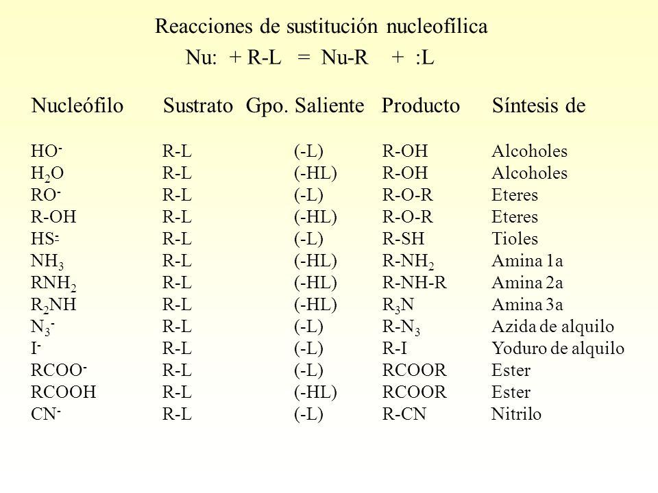Nu: + R-L = Nu-R + :L Reacciones de sustitución nucleofílica NucleófiloSustrato Gpo.