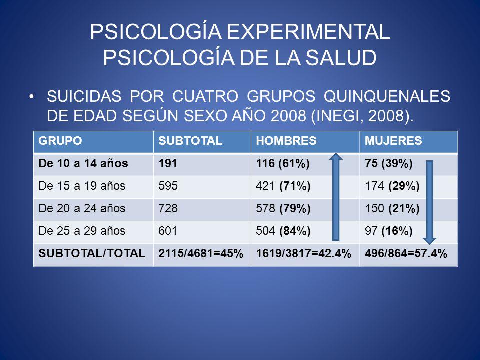 PSICOLOGÍA EXPERIMENTAL PSICOLOGÍA DE LA SALUD SUICIDAS POR CUATRO GRUPOS QUINQUENALES DE EDAD SEGÚN SEXO AÑO 2008 (INEGI, 2008).