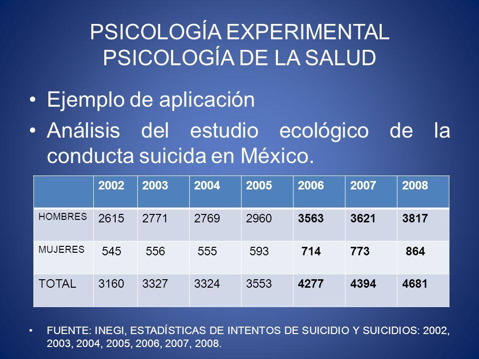 PSICOLOGÍA EXPERIMENTAL PSICOLOGÍA DE LA SALUD Ejemplo de aplicación Análisis del estudio ecológico de la conducta suicida en México.