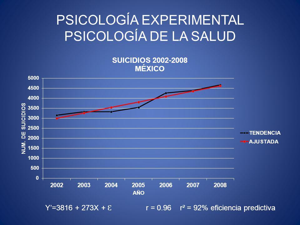 PSICOLOGÍA EXPERIMENTAL PSICOLOGÍA DE LA SALUD Y=3816 + 273X + Ɛ r = 0.96 r² = 92% eficiencia predictiva