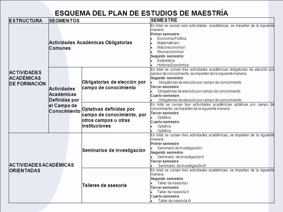 ESQUEMA DEL PLAN DE ESTUDIOS DE MAESTRÍA ESTRUCTURASEGMENTOS SEMESTRE ACTIVIDADES ACADÉMICAS DE FORMACIÓN Actividades Académicas Obligatorias Comunes