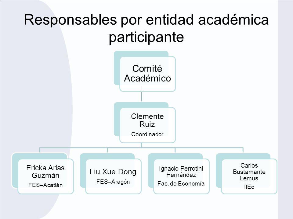 Conformación del Comité Académico Posgrado en Economía 1Alan Michel Apodaca Bernal.