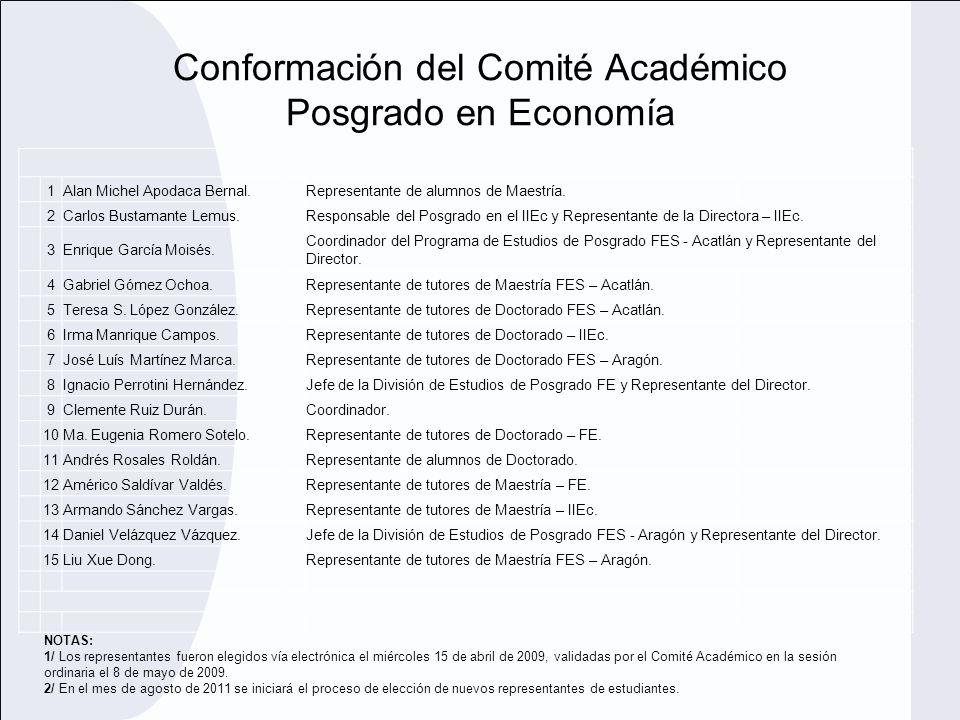 Conformación del Comité Académico Posgrado en Economía 1Alan Michel Apodaca Bernal. Representante de alumnos de Maestría. 2Carlos Bustamante Lemus.Res