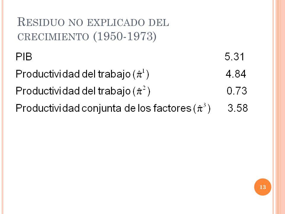 R ESIDUO NO EXPLICADO DEL CRECIMIENTO (1950-1973) 13